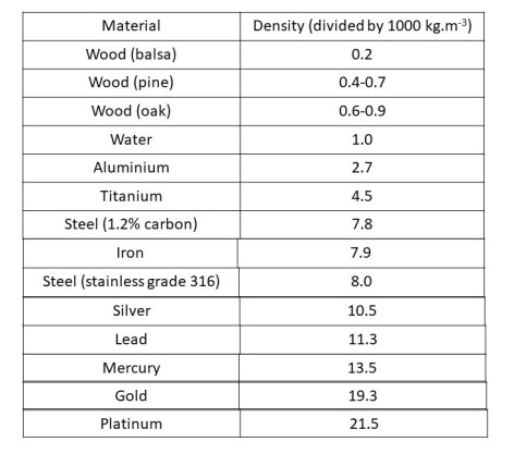 Density table corrected